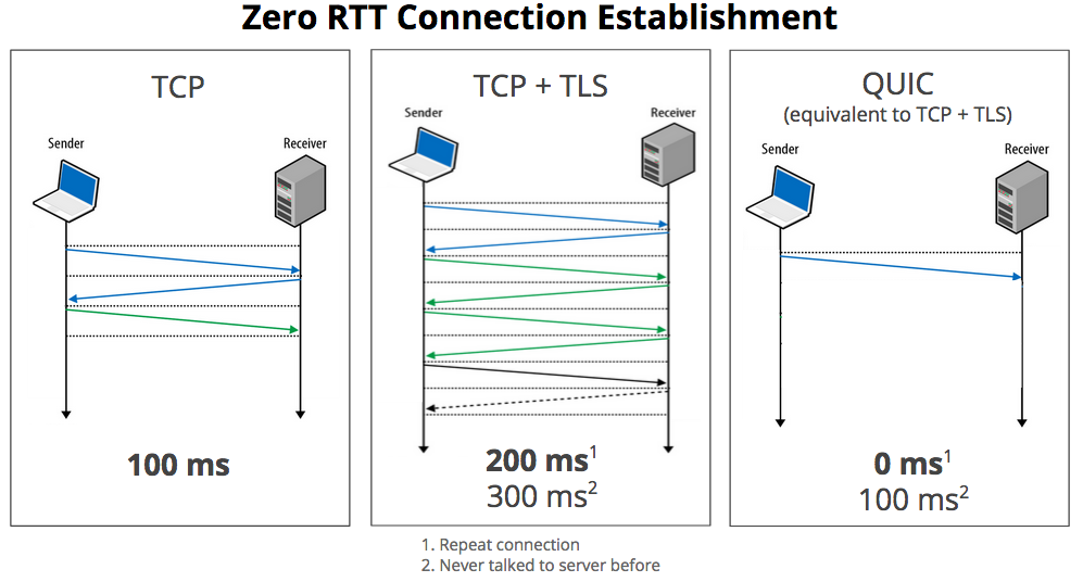 TCP vs. QUIC
