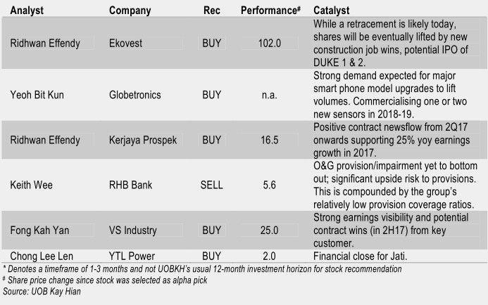 malaysia alpha stocks