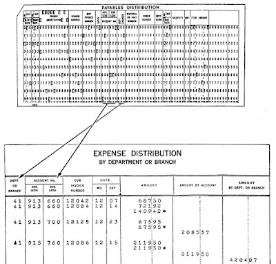 Example of a punched card holding a 'unit record', and a report generated from these cards. The accounting machine can group records based on a field to produce subtotals, intermediate totals, and totals. From Manual of Operation.