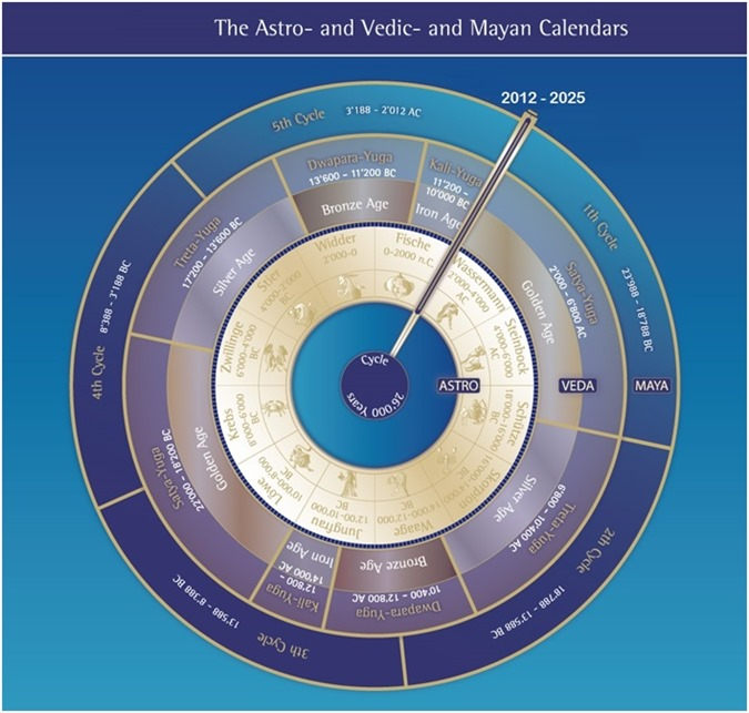 profecias antigas hindus e hopi revelam o futuro da nossa civilização 03
