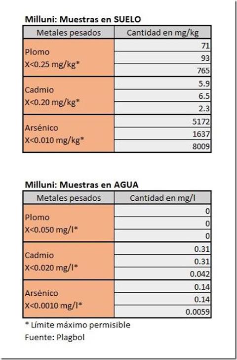 El Alto: Muestras de suelo y agua de represa de Milluni, contaminados