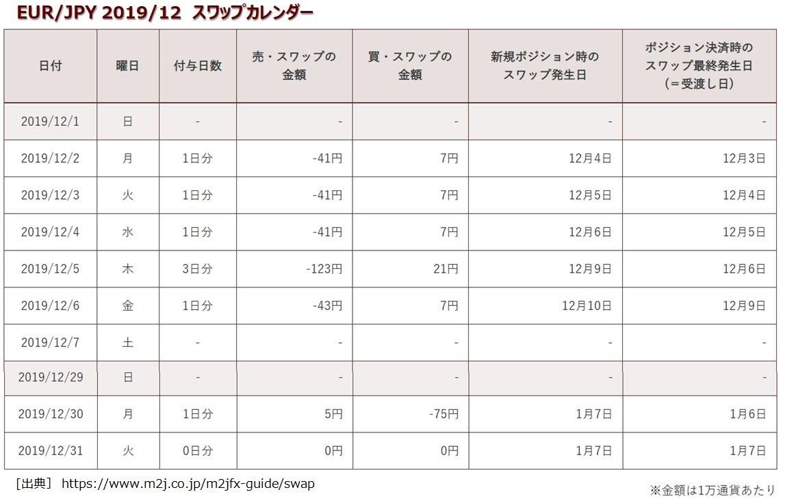 マネースクエアのトラリピEUR/JPYのスワップポイント表