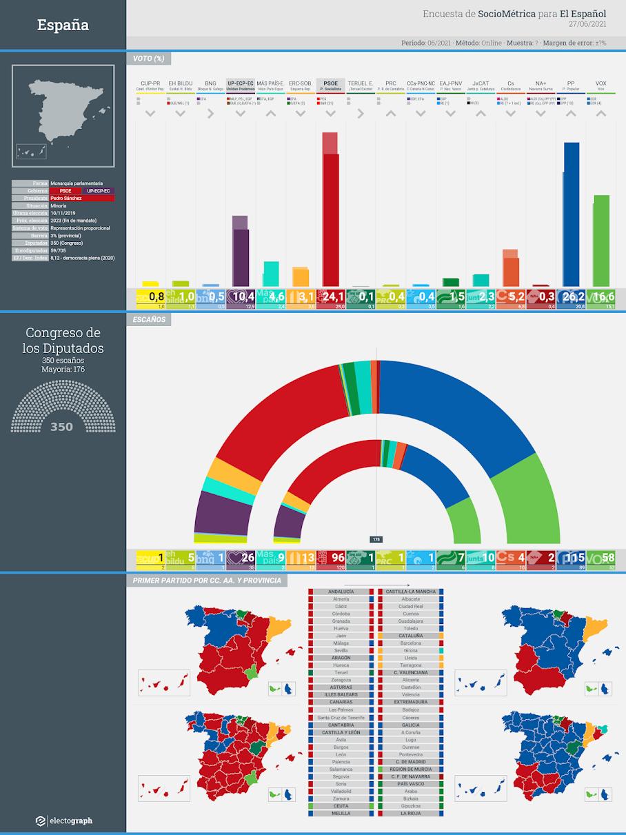Gráfico de la encuesta para elecciones generales en España realizada por SocioMétrica para El Español, 27 de junio de 2021