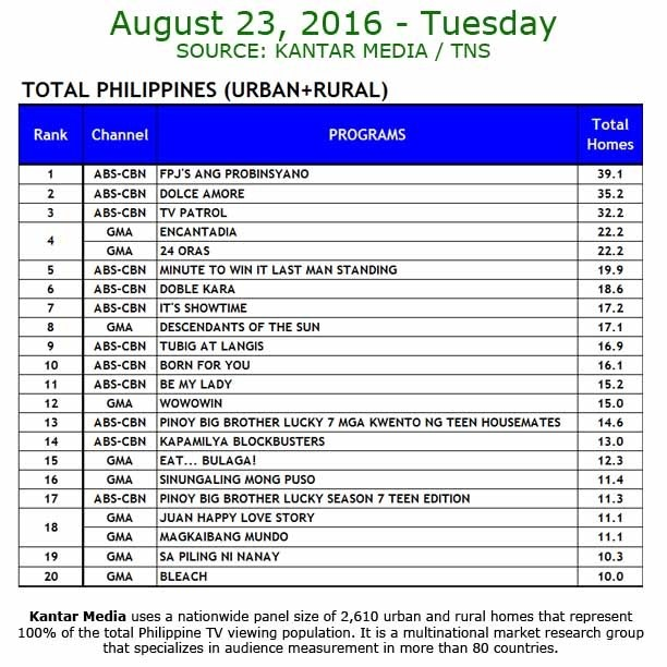 Kantar Media National TV Ratings - Aug 23, 2016