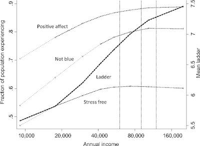Tabel dari penelitian Kahneman & Deaton