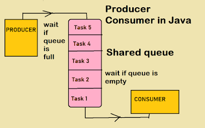 How to solve Producer Consumer Problem with Wait and Notify - Thread Example