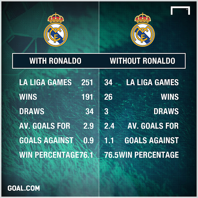 DO REAL REALLY NEED RONALDO? - MADRID'S STATS WITH AND WITHOUT CRISTIANO