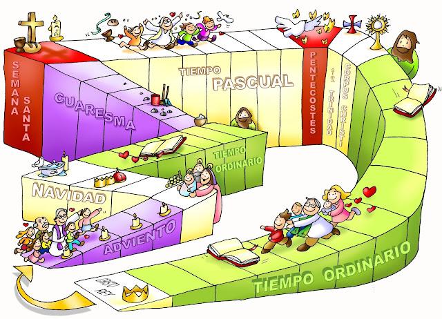 Una ilustración donde se visualiza claramente el desarrollo del Año Litúrgico