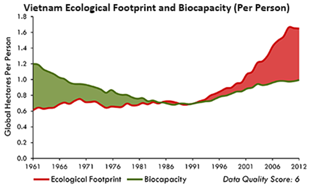 Vietnam ecological footprint and biocapacity (per person), 1961-2012. Graphic: Global Footprint Network