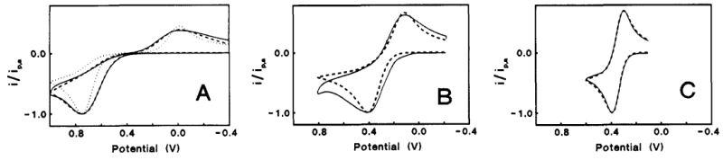 Basal and Edge CV