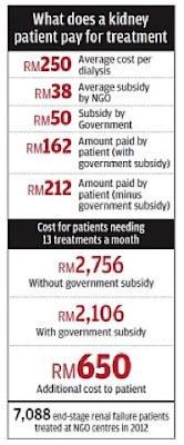 Harga dialisis swasta