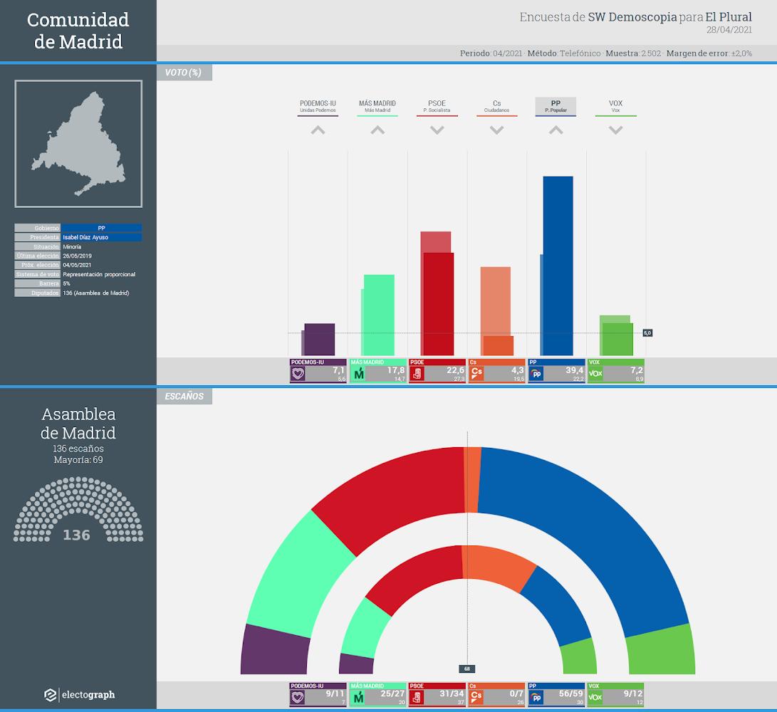 Gráfico de la encuesta para elecciones autonómicas en la Comunidad de Madrid realizada por SW Demoscopia para El Plural, 28 de abril de 2021