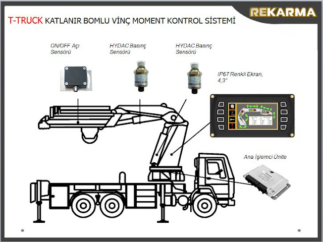 MOBILE AUTOMATION & MOMENT CONTROL / Truck Mounted Knuckle