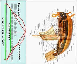 Comparación manga básica casquillo y casco de barco