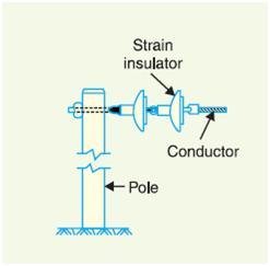 Strain Type Insulator