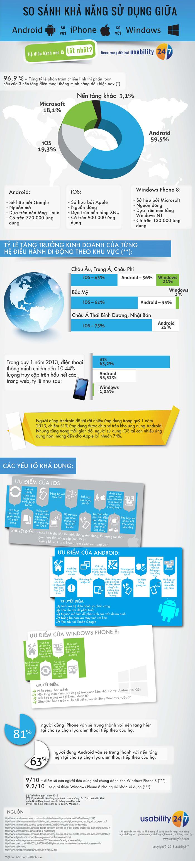 So sánh sức mạnh của iOS, Android và Windows Phone 2