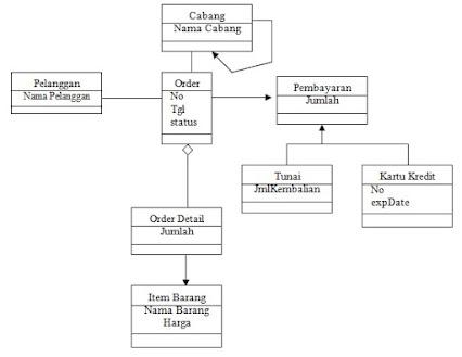 Backup thea puspita widuri konsep dasar unified modeling language uml ccuart Image collections