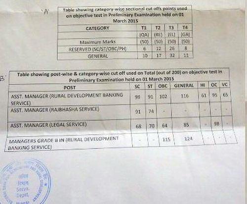 NABARD-exam-cutoffs