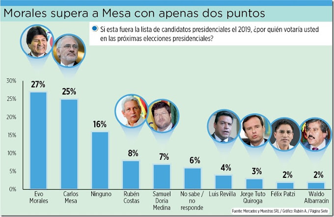 Elecciones Bolivia 2019: Intención de voto coloca a Morales con un 27% y a Carlos Mesa con 25%