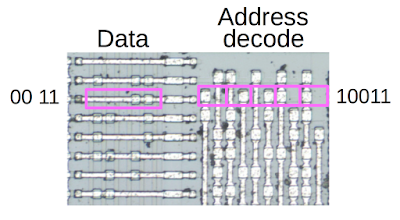 Detail of a ROM in the chip. Each row stores four bits of data. The pattern of square metal contacts shows the data bits. On the right, the address decode circuit matches the address for the row.