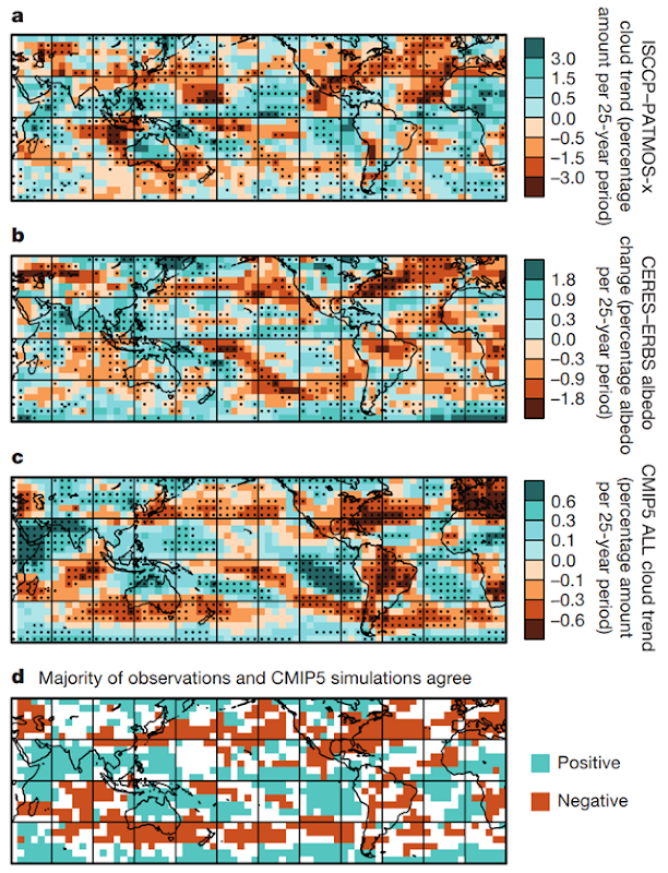 Change in observed and simulated cloud amount and albedo between the 1980s and 2000s. a, Trend in average of PATMOS-x and ISCCP total cloud amount 1983–2009. b, Change in albedo from January 1985–December 1989 (ERBS) to July 2002–June 2014 (CERES). c, Trend in ensemble mean total cloud amount 1983–2009 from CMIP5 historical simulations with all radiative forcings (ALL). d, Locations where majority of observations and majority of simulations show increases (blue) or decreases (orange). Black dots indicate agreement among all three satellite records on sign of change in a and b and trend statistical significance (P < 0.05 two-sided) in c. All trends and changes are relative to the 60° S–60° N mean change. Graphic: Norris, et al., 2016 / Nature