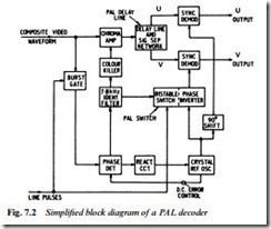 tv signal processing:colour decoding. | video equipment pal decoder block diagram