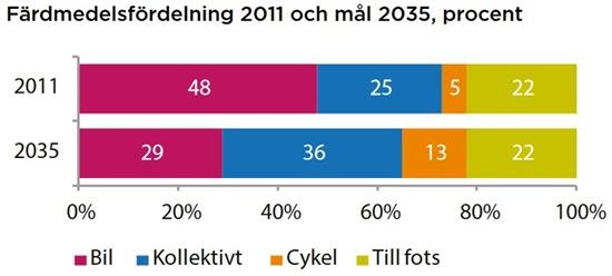 Färdfördelning2011-2035procent