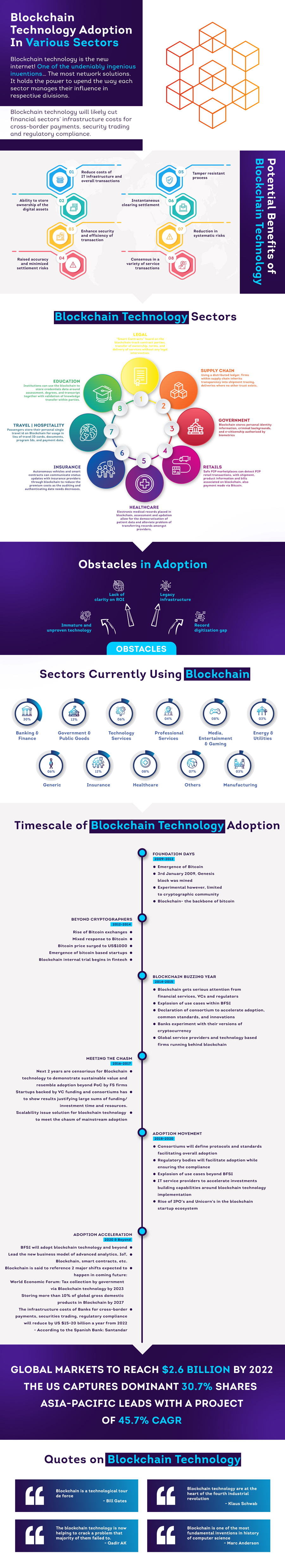 Blockchain technology sectors