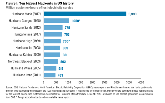 The ten biggest blackouts in U.S. history, in million customer-hours of lost electricity service. The blackout in Puerto Rico, caused by Hurricane Maria in 2017, is by far the largest. Graphic: Rhodium Group
