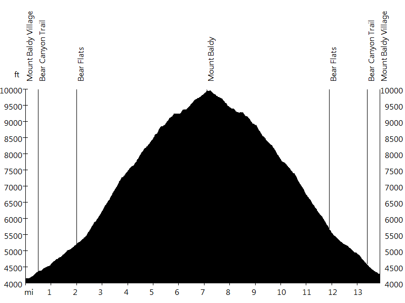 Mount Baldy • Route Profile