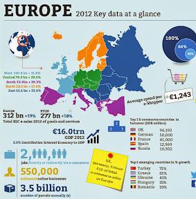 Varejo Online na União Européia