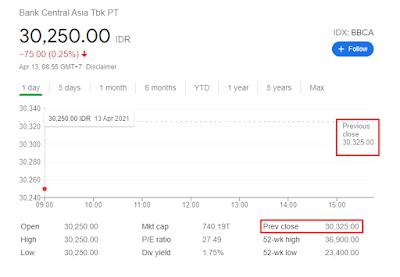 Informasi Closing Price Saham BBCA Dari Google Penelusuran (13/4/2021)