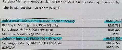 RM79 Ribu Kek Rosmah.jpg