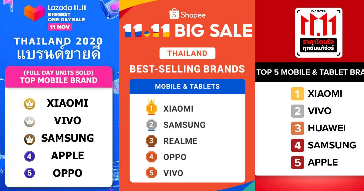 Xiaomi คว้าอันดับ 1 แบรนด์สมาร์ทโฟนที่ขายดีที่สุดในประเทศไทยจากแคมเปญออนไลน์ 11.11 บนe-commerce ชั้นนำทั้ง 3 แพลตฟอร์ม