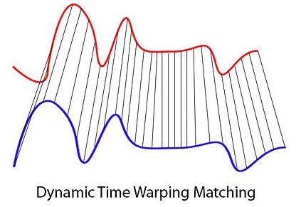 Dynamic Time Warping, l'algoritmo per uniformare i suoni