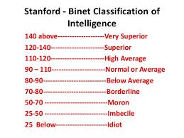 IQ score of 155