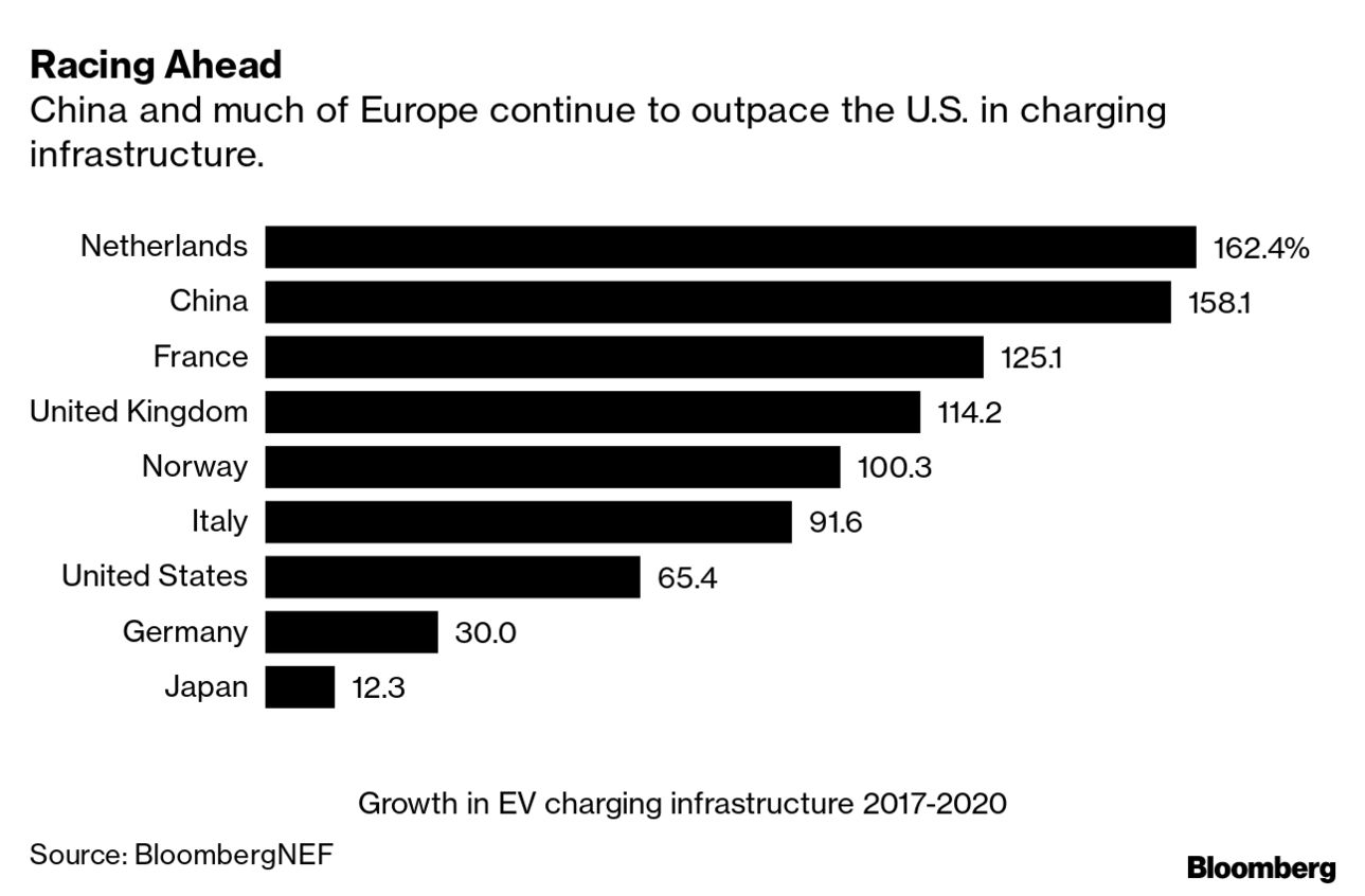 EV-charging-growth-netherlands