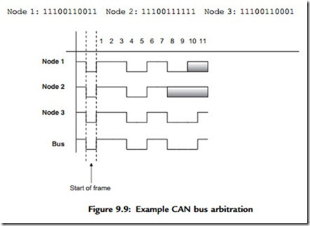 Advanced PIC18 Projects—CAN Bus Projects:Data Frame ~ 8051 ...