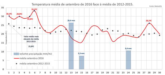 Temperatura média de setembro de 2016 face à média de 2012-2015