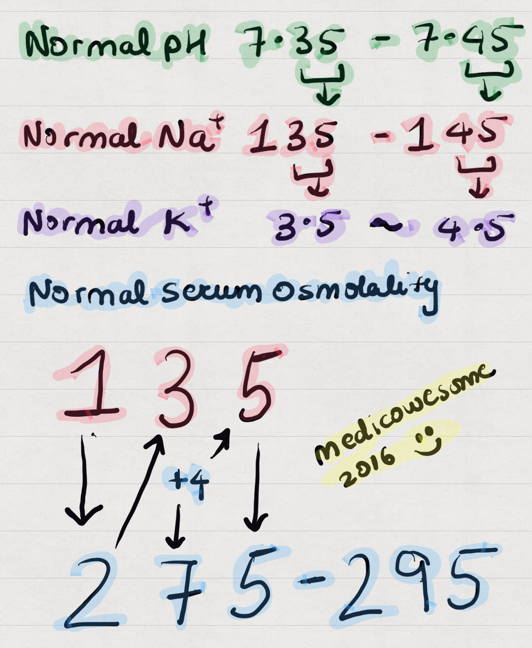 medicowesome: normal sodium, potassium and serum osmolality values, Skeleton