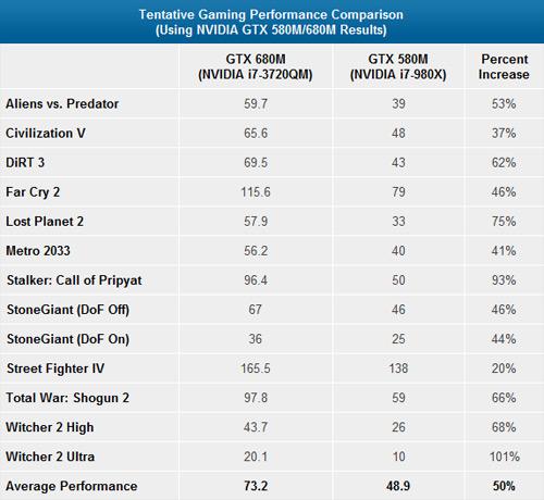 """GeForce GTX 680M: VGA """"khủng"""" cho laptop lộ diện 4"""