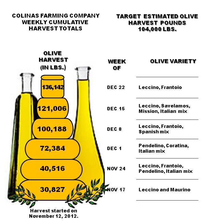 Weekly Cumulative Harvest Total for the Week of December 22, 2012