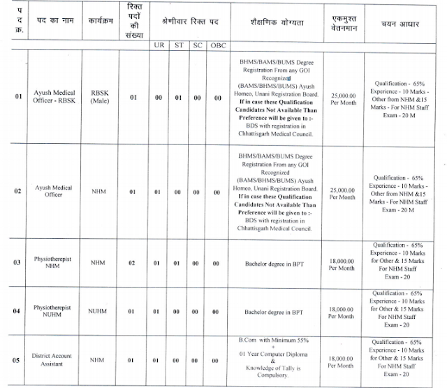 CG CMHO Bastar Recruitment 2020 Notification , Apply form