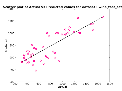 Scatter Plot - Linear Regression (numeric attributes only)
