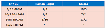 WWE WrestleMania Backlash 2021 Betting