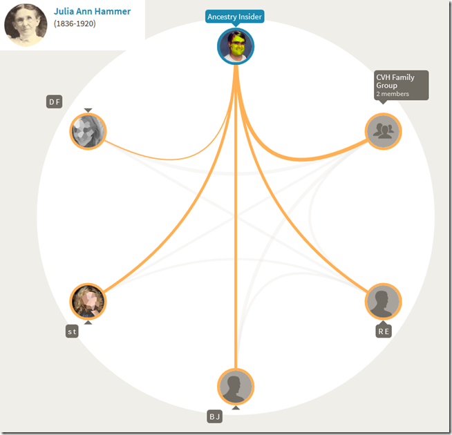 An AncestryDNA circle indicates what triangulations exist among the ancestor's descendants.