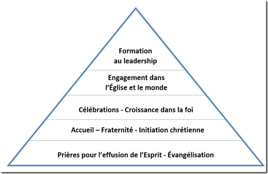 Fondations pour la croissance (Pyramide) 2017