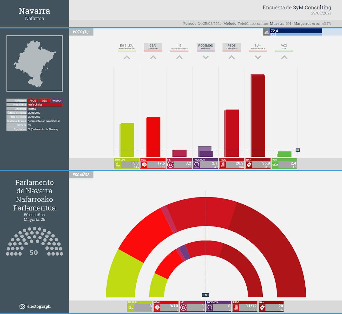 Gráfico de la encuesta para elecciones autonómicas en Navarra realizada por SyM Consulting, 29 de marzo de 2021