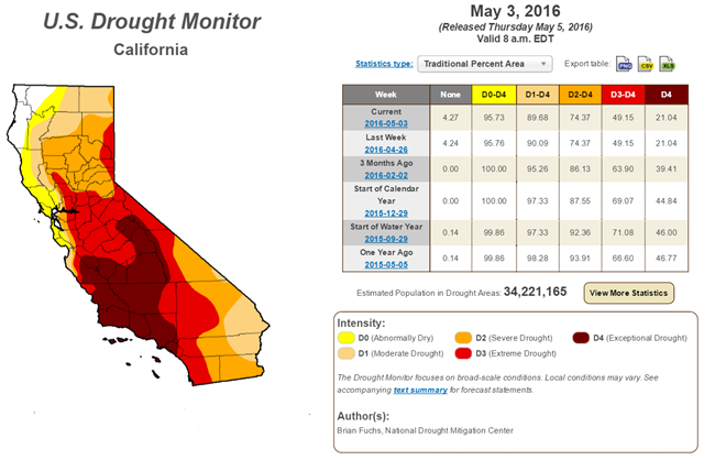 U.S. Drought Monitor report for California, 3 May 2016. Graphic: Brian Fuchs / National Drought Mitigation Center