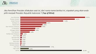 Survei PKB-ARSC: Elektabilitas PD Masuk Tiga Besar, Prabowo-Mega-AHY Tiga Besar Ketum Parpol yang layak jadi Capres